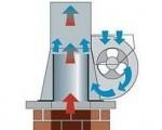 Dūmų ventiliatorius